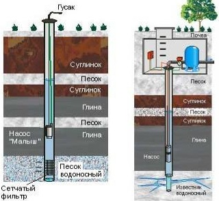 Конструкции скважин